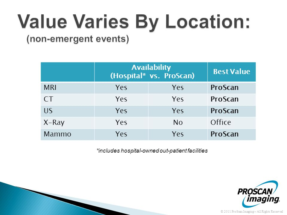 Availability (Hospital* vs. ProScan) Best Value MRIYes ProScan CTYes ProScan USYes ProScan X-RayYesNoOffice MammoYes ProScan *includes hospital-owned