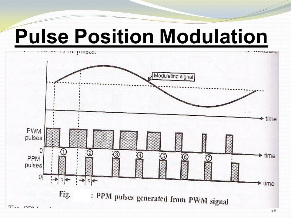 25 Pulse Position Modulation In this type, the sampled waveform has fixed amplitude and width whereas the position of each pulse is varied as per inst
