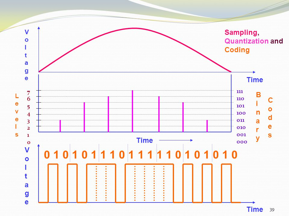 38 Pulse Code Modulation(PCM) 2. Quantization: The process of dividing the maximum value of the analog signal into a fixed no. of levels in order to c
