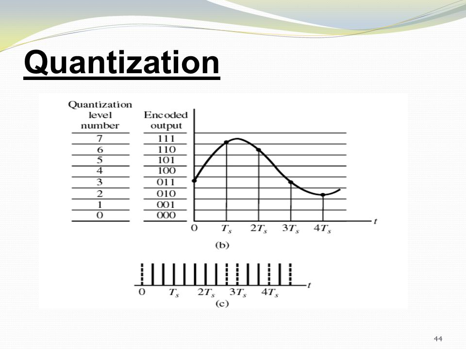 43 Quantization Coding and Decoding The process of converting an analog signal into PCM is called coding, the inverse operation is called decoding Bot