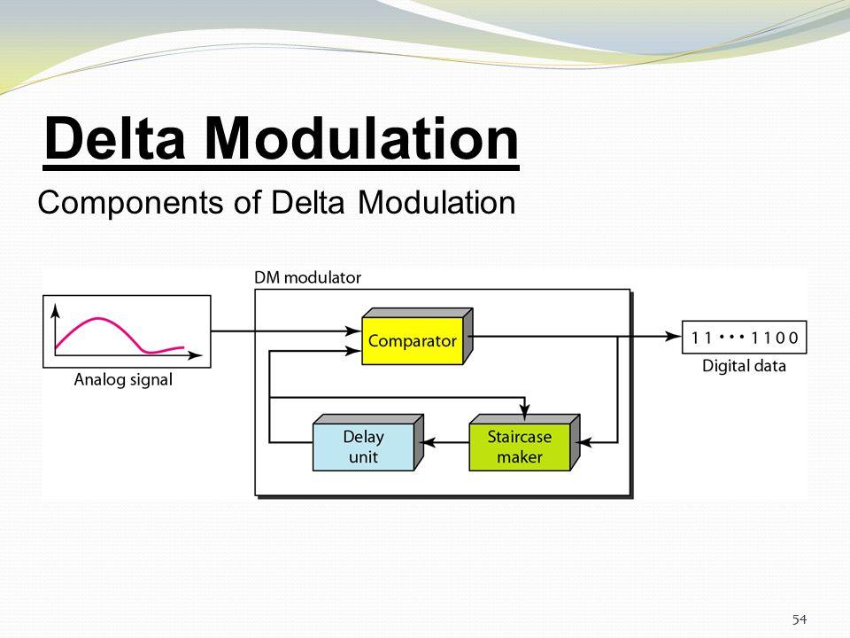 53 Delta Modulation The process of delta modulation 53