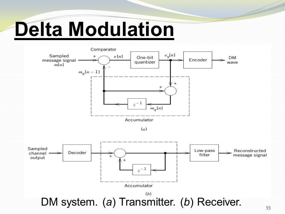 54 Delta Modulation Components of Delta Modulation 54