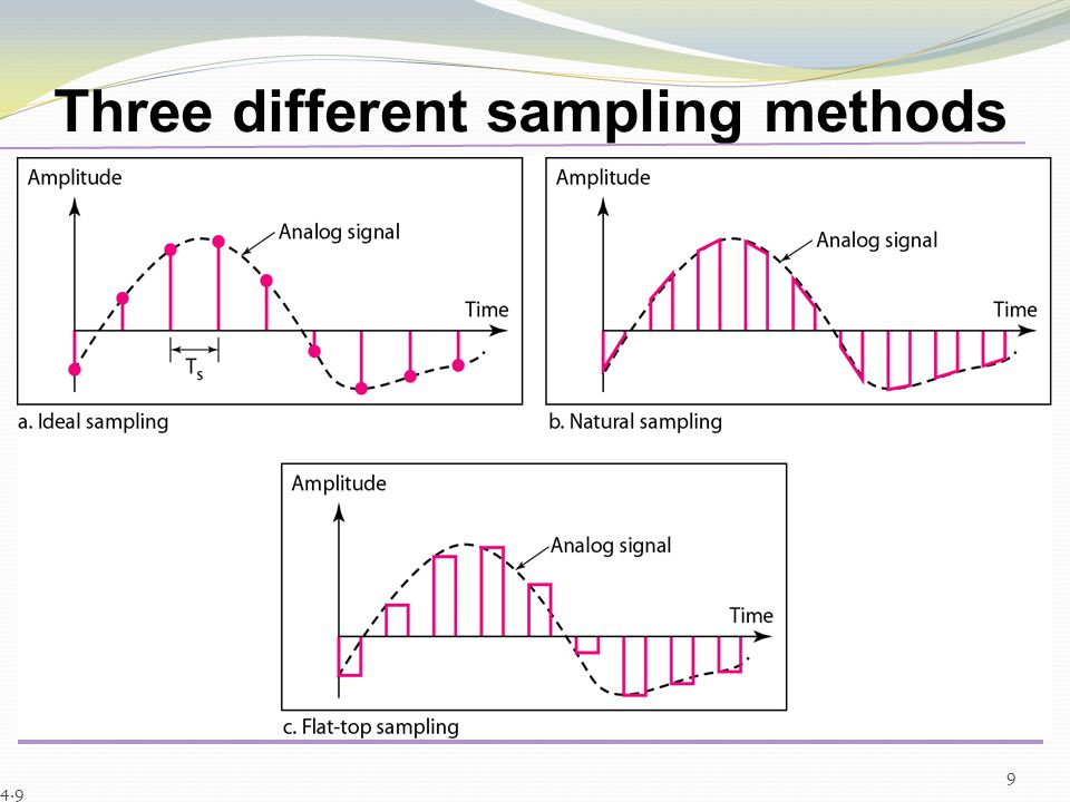 8 Sampling Analog signal is sampled every T S secs. T s is referred to as the sampling interval. f s = 1/T s is called the sampling rate or sampling f