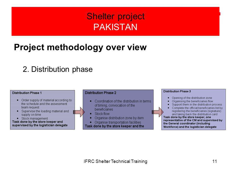 IFRC Shelter Technical Training11 Shelter project PAKISTAN Project methodology over view 2.