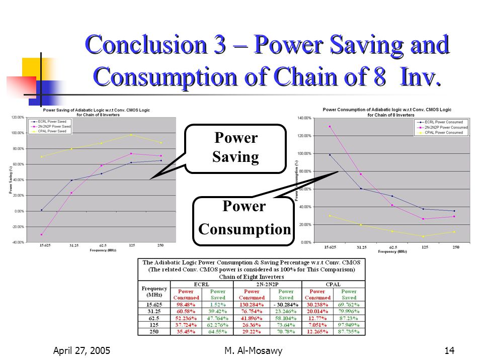 April 27, 2005M. Al-Mosawy14 Conclusion 3 – Power Saving and Consumption of Chain of 8 Inv.