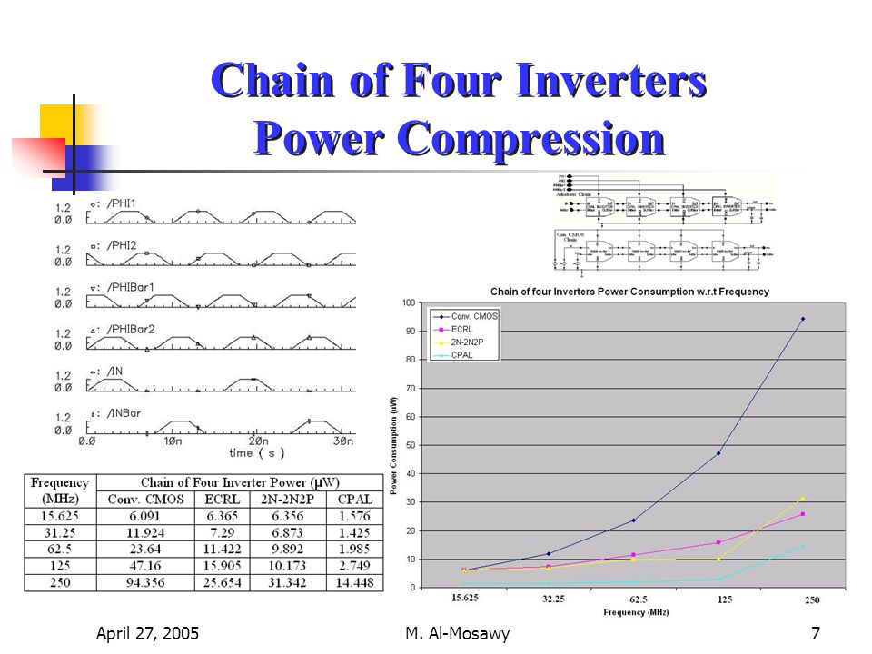April 27, 2005M. Al-Mosawy7 Chain of Four Inverters Power Compression