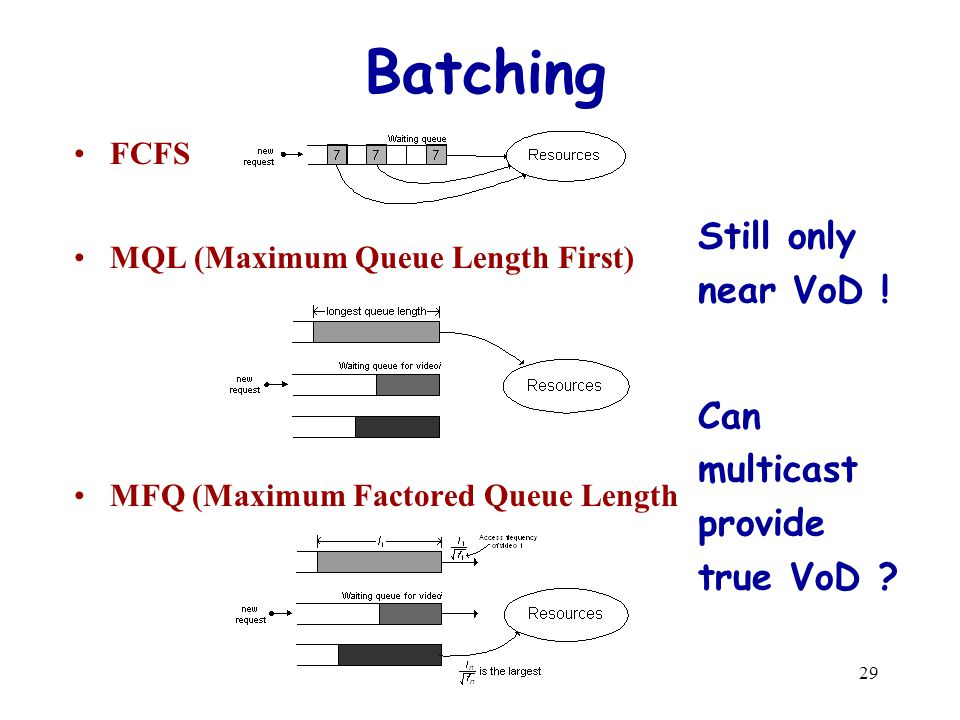 29 Batching FCFS MQL (Maximum Queue Length First) MFQ (Maximum Factored Queue Length Still only near VoD ! Can multicast provide true VoD ?