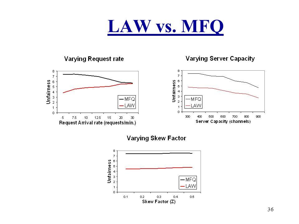 36 LAW vs. MFQ