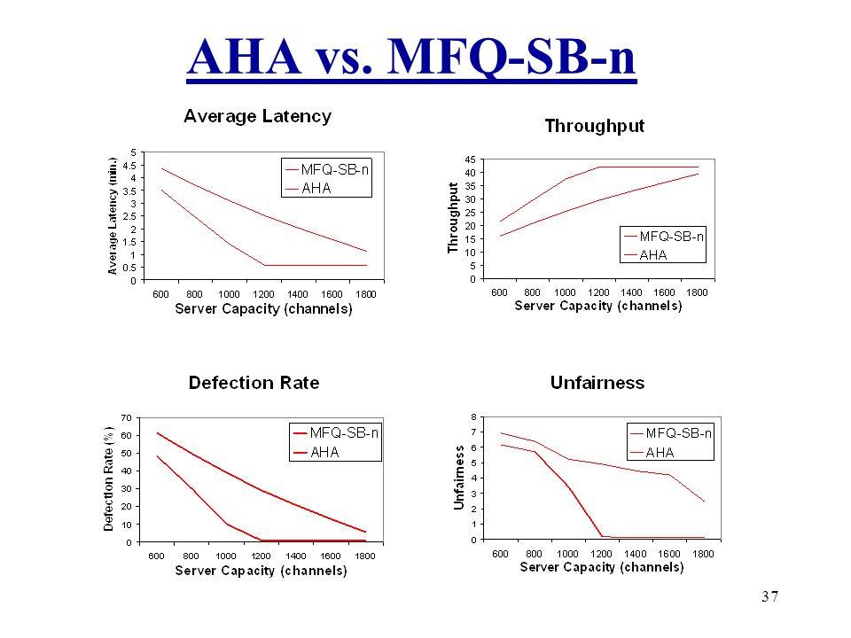 37 AHA vs. MFQ-SB-n