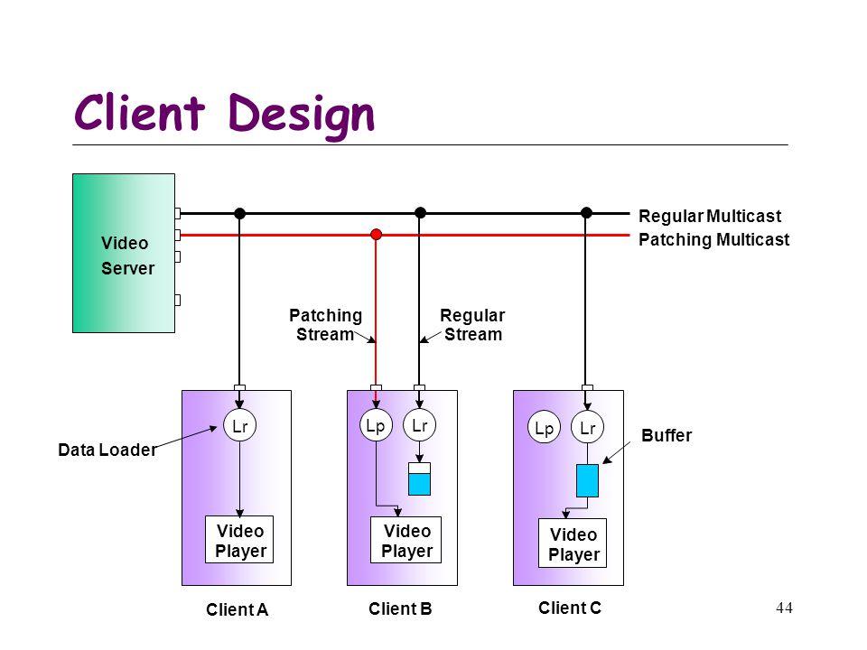 44 Client Design Video Server Lr Video Player Regular Multicast Patching Multicast Data Loader Regular Stream Patching Stream Client A LrLp Video Player Client B Buffer LrLp Video Player Client C