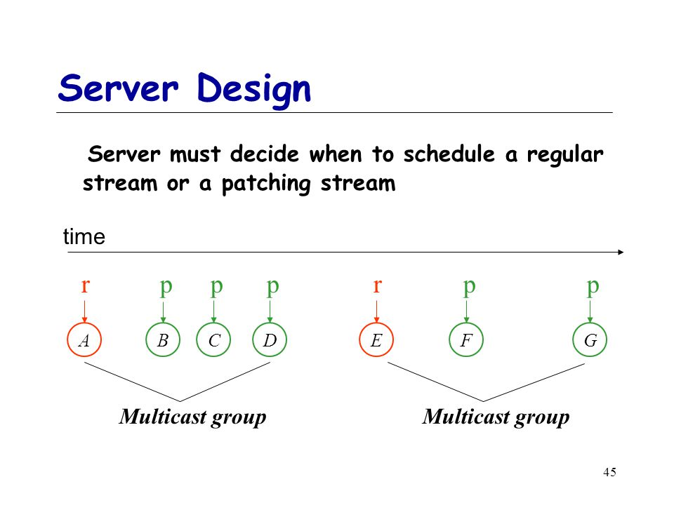 45 Server Design Server must decide when to schedule a regular stream or a patching stream A r B p C p D p E r F p G p Multicast group time