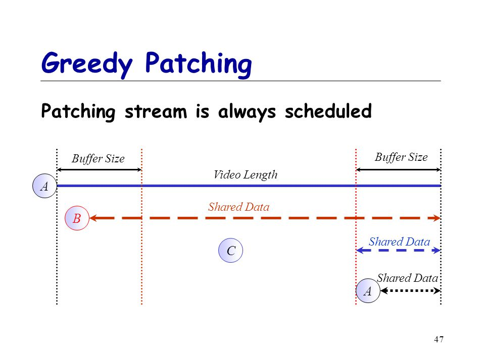 47 Greedy Patching Patching stream is always scheduled Video Length Shared Data Buffer Size Shared Data Buffer Size Shared Data A B A C