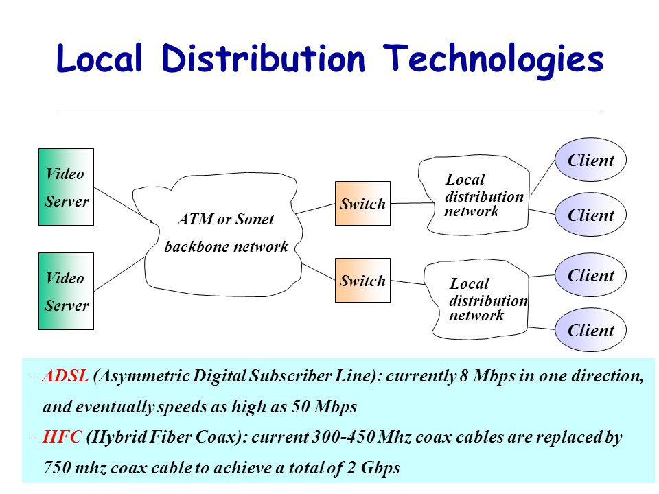 49 Local Distribution Technologies Video Server Video Server ATM or Sonet backbone network Switch Local distribution network Local distribution network Client – ADSL (Asymmetric Digital Subscriber Line): currently 8 Mbps in one direction, and eventually speeds as high as 50 Mbps – HFC (Hybrid Fiber Coax): current 300-450 Mhz coax cables are replaced by 750 mhz coax cable to achieve a total of 2 Gbps