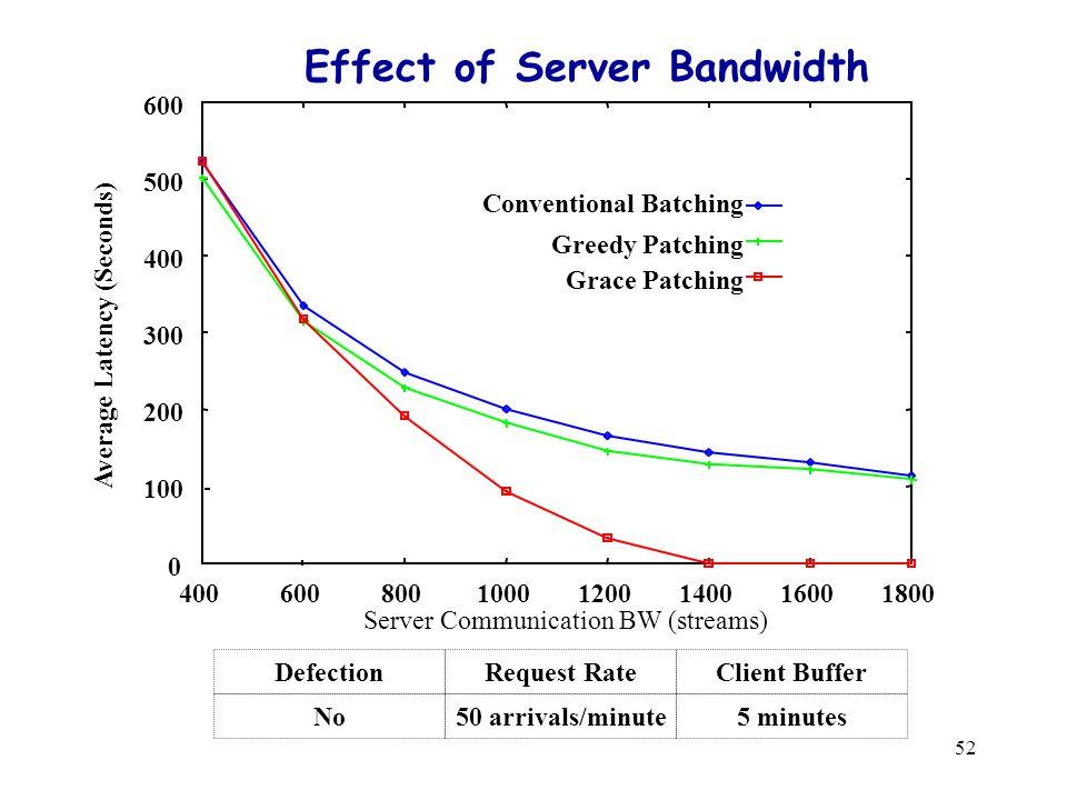 52 Effect of Server Bandwidth