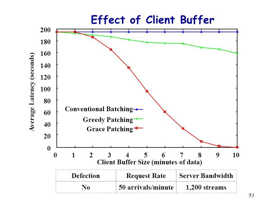 53 Effect of Client Buffer