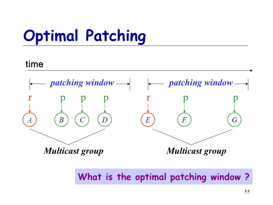 55 Optimal Patching A r B p C p D p E r F p G p patching window Multicast group time What is the optimal patching window