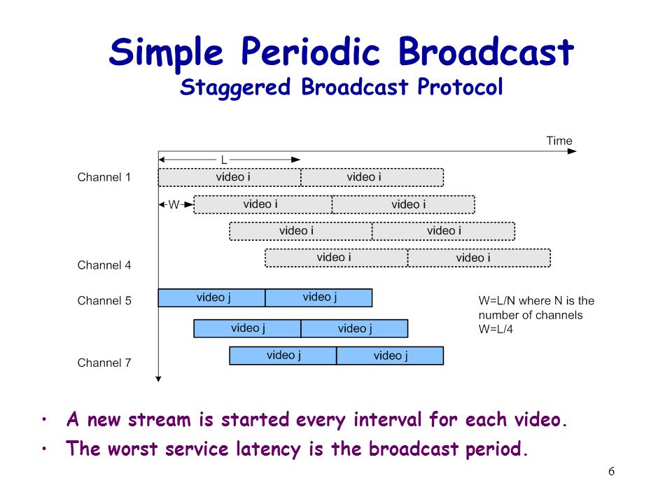 6 Simple Periodic Broadcast Staggered Broadcast Protocol A new stream is started every interval for each video.