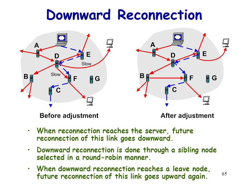 65 Downward Reconnection When reconnection reaches the server, future reconnection of this link goes downward.