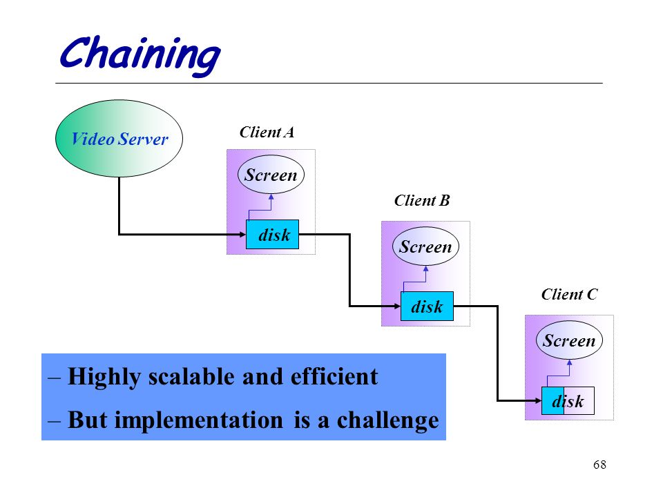 68 Chaining – Highly scalable and efficient – But implementation is a challenge Video Server disk Screen disk Screen disk Client A Client B Client C
