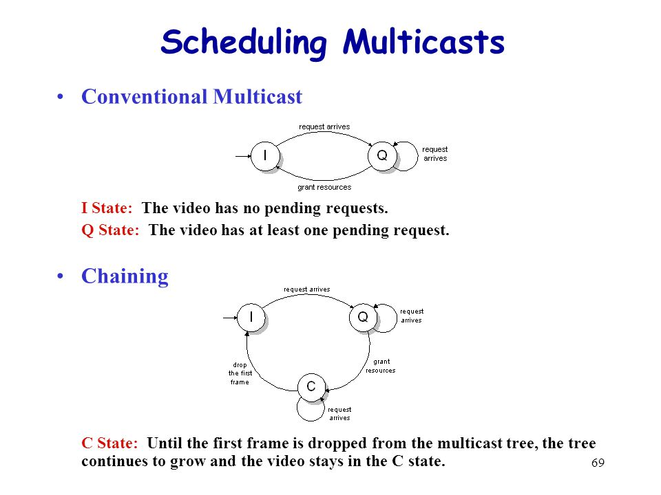 69 Scheduling Multicasts Conventional Multicast I State: The video has no pending requests.