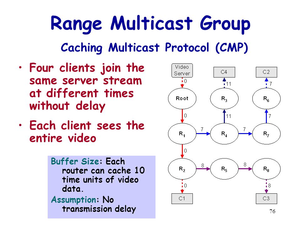 76 Range Multicast Group Caching Multicast Protocol (CMP) Four clients join the same server stream at different times without delay Each client sees the entire video Buffer Size: Each router can cache 10 time units of video data.