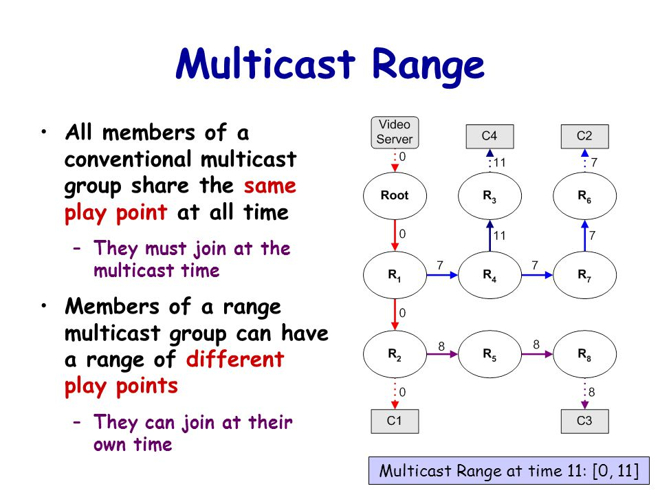 77 Multicast Range All members of a conventional multicast group share the same play point at all time –They must join at the multicast time Members of a range multicast group can have a range of different play points –They can join at their own time Multicast Range at time 11: [0, 11]