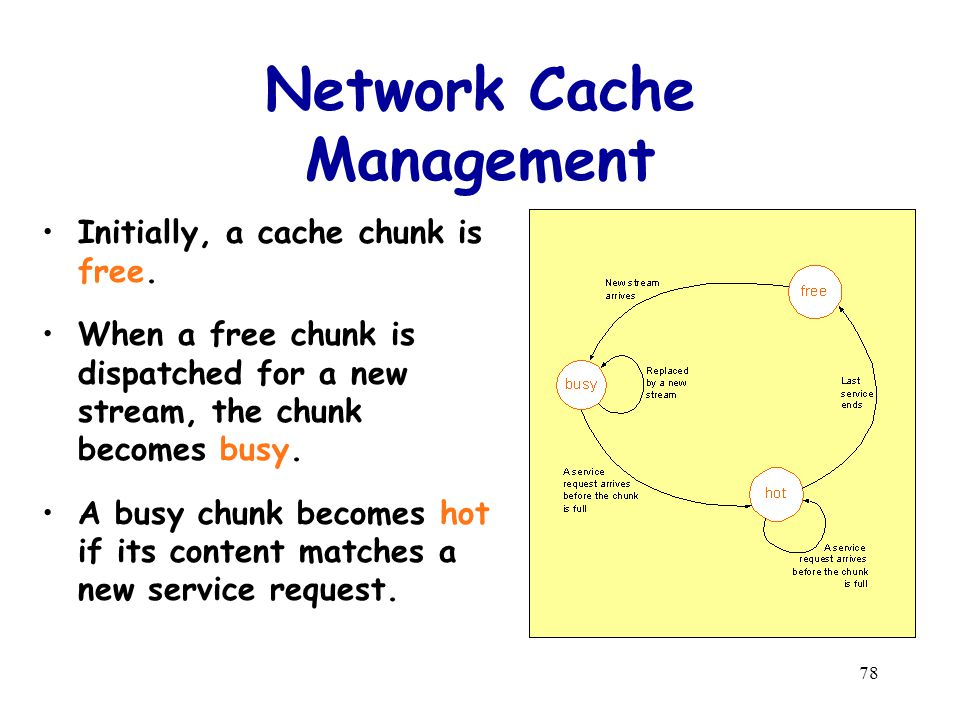 78 Network Cache Management Initially, a cache chunk is free.