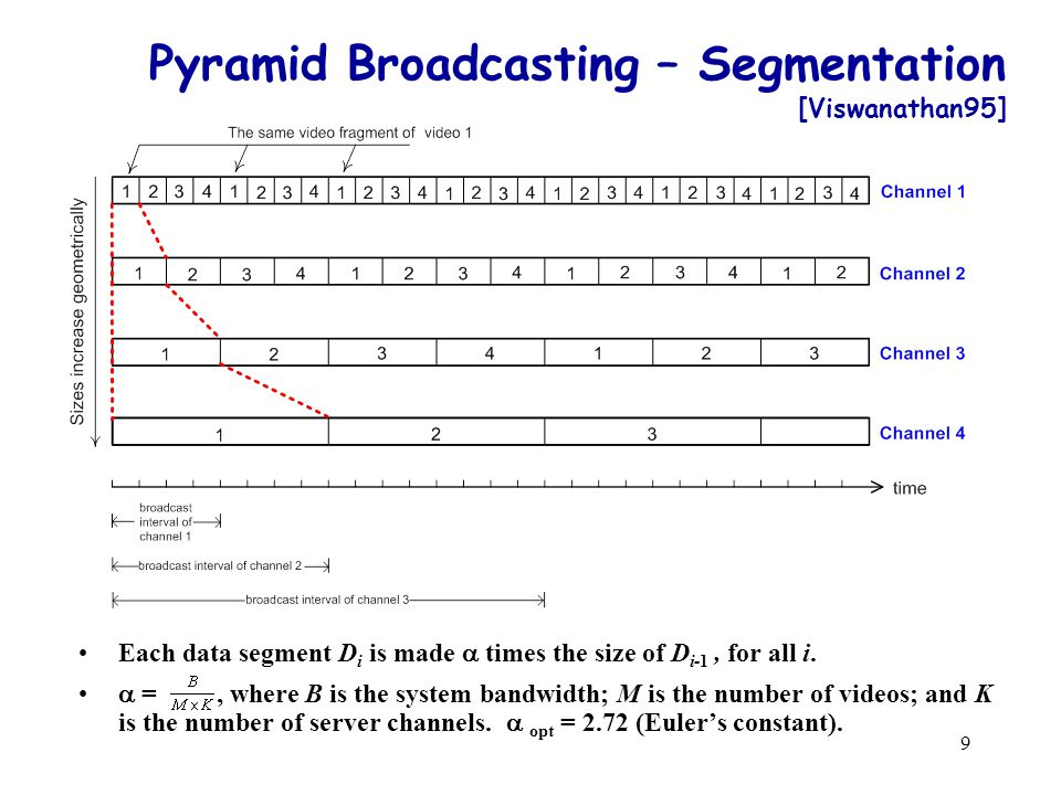 9 Pyramid Broadcasting – Segmentation [Viswanathan95] Each data segment D i is made times the size of D i-1, for all i.