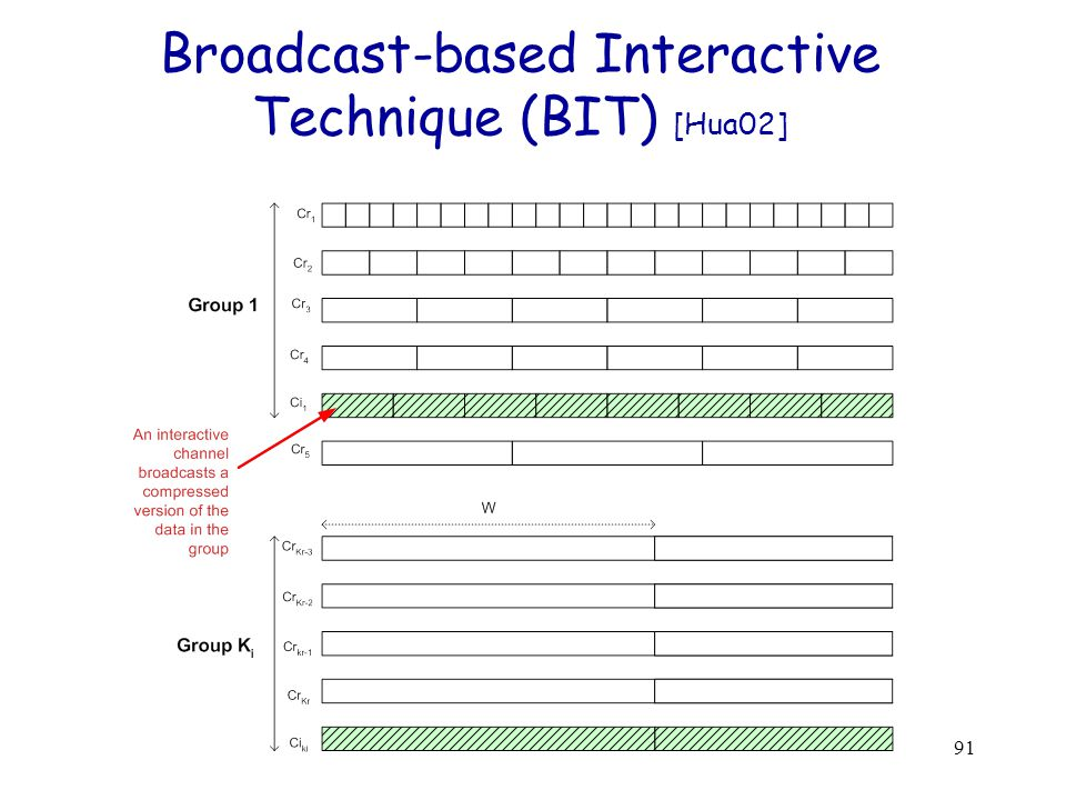 91 Broadcast-based Interactive Technique (BIT) [Hua02]