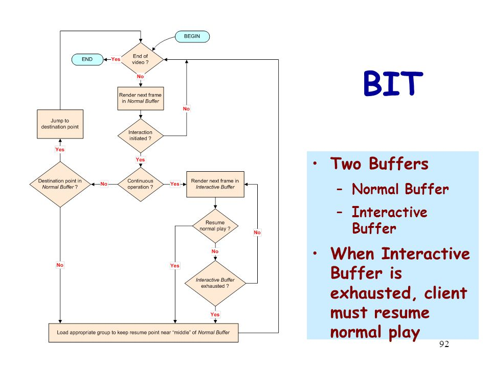 92 BIT Two Buffers –Normal Buffer –Interactive Buffer When Interactive Buffer is exhausted, client must resume normal play