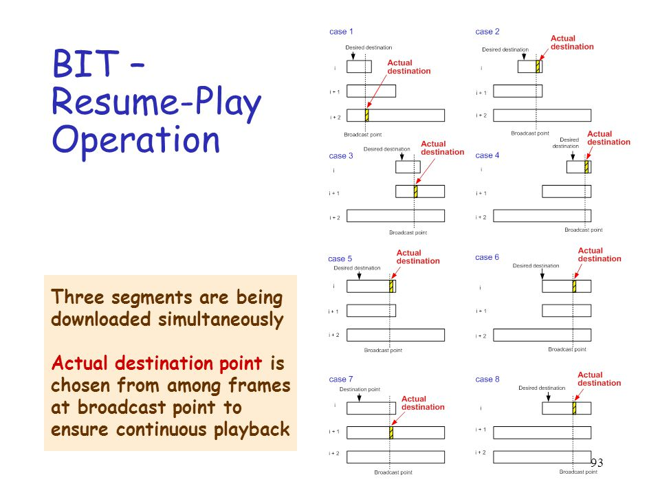 93 BIT – Resume-Play Operation Three segments are being downloaded simultaneously Actual destination point is chosen from among frames at broadcast point to ensure continuous playback