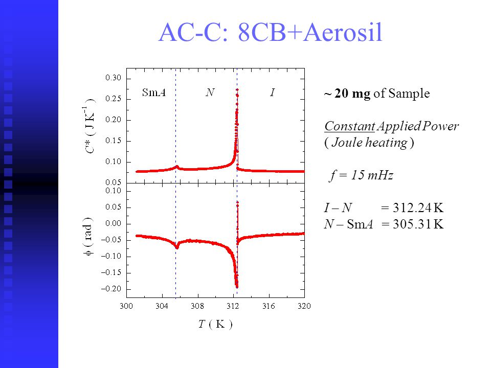 ~ 20 mg of Sample Constant Applied Power ( Joule heating ) f = 15 mHz I – N = 312.24 K N – SmA = 305.31 K AC-C: 8CB+Aerosil