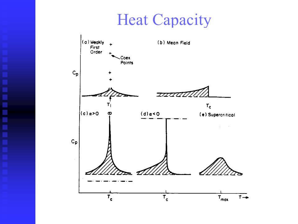 ICSC: 8CB+Hexane Initial Hexane X = Isotropic phase 301.3 K = SmA of 8CB 1 st peak = N phase 2 nd feature = SmA phase X 8CB at transition = Mean-interaction length.