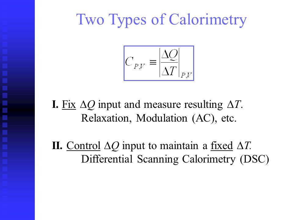 Applying heating power sinusoidally as: will induce sinusoidal temperature oscillations: T b - bath temperature.