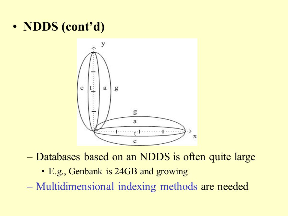 NDDS (contd) –Databases based on an NDDS is often quite large E.g., Genbank is 24GB and growing –Multidimensional indexing methods are needed