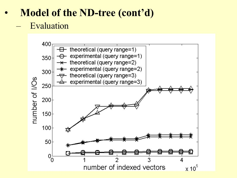 Model of the ND-tree (contd) –Evaluation
