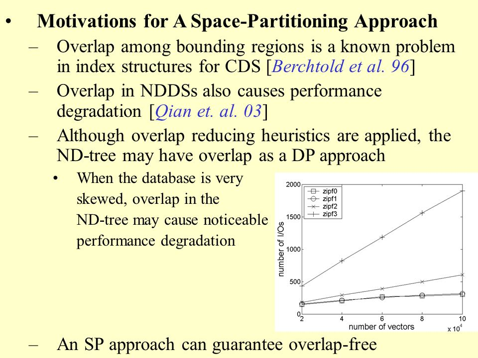 Motivations for A Space-Partitioning Approach –Overlap among bounding regions is a known problem in index structures for CDS [Berchtold et al.