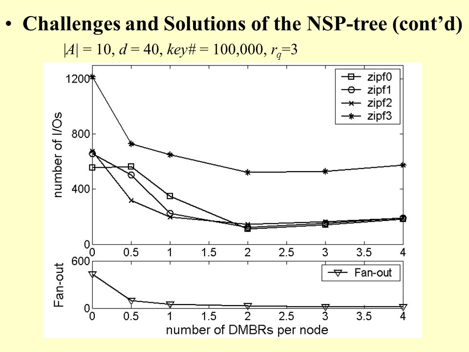 Challenges and Solutions of the NSP-tree (contd) |A| = 10, d = 40, key# = 100,000, r q =3