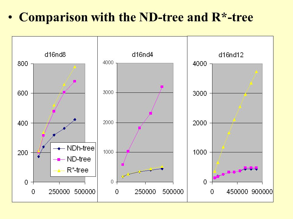 Comparison with the ND-tree and R*-tree