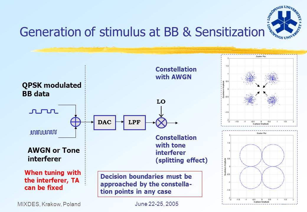 12 June 22-25, 2005 MIXDES, Krakow, Poland Generation of stimulus at BB & Sensitization QPSK modulated BB data AWGN or Tone interferer LPFDAC Constellation with tone interferer (splitting effect) Constellation with AWGN When tuning with the interferer, TA can be fixed LO Decision boundaries must be approached by the constella- tion points in any case