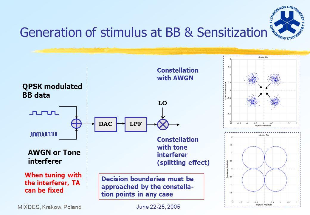 12 June 22-25, 2005 MIXDES, Krakow, Poland Generation of stimulus at BB & Sensitization QPSK modulated BB data AWGN or Tone interferer LPFDAC Constell