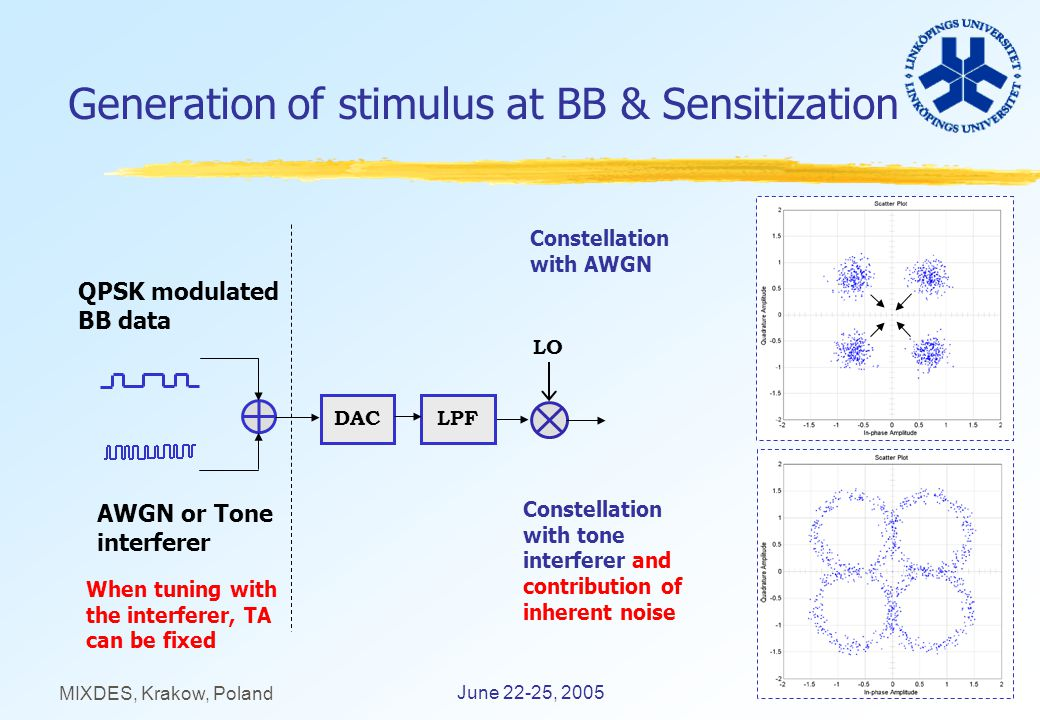 13 June 22-25, 2005 MIXDES, Krakow, Poland Generation of stimulus at BB & Sensitization QPSK modulated BB data AWGN or Tone interferer LPFDAC Constellation with tone interferer and contribution of inherent noise Constellation with AWGN When tuning with the interferer, TA can be fixed LO
