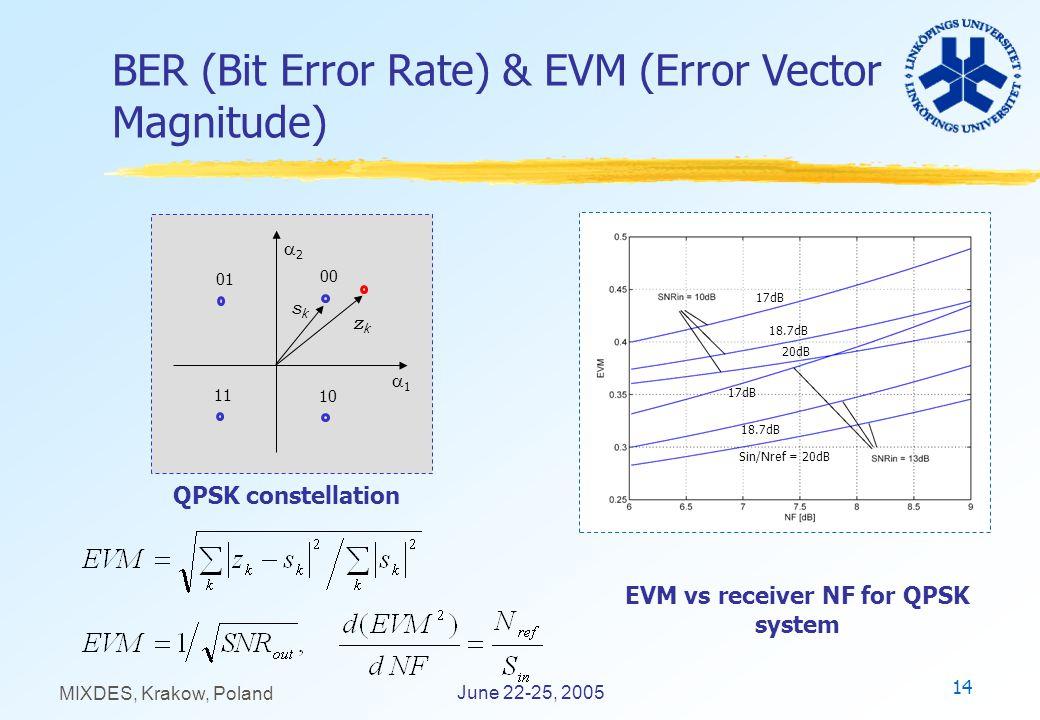 14 June 22-25, 2005 MIXDES, Krakow, Poland QPSK constellation BER (Bit Error Rate) & EVM (Error Vector Magnitude) EVM vs receiver NF for QPSK system 1 00 01 10 11 sksk zkzk 2 Sin/Nref = 20dB 20dB 17dB 18.7dB