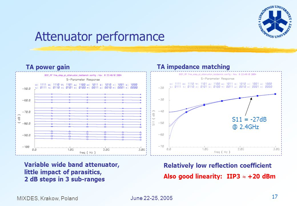 17 June 22-25, 2005 MIXDES, Krakow, Poland Attenuator performance Relatively low reflection coefficient Also good linearity: IIP3 +20 dBm S11 = -27dB