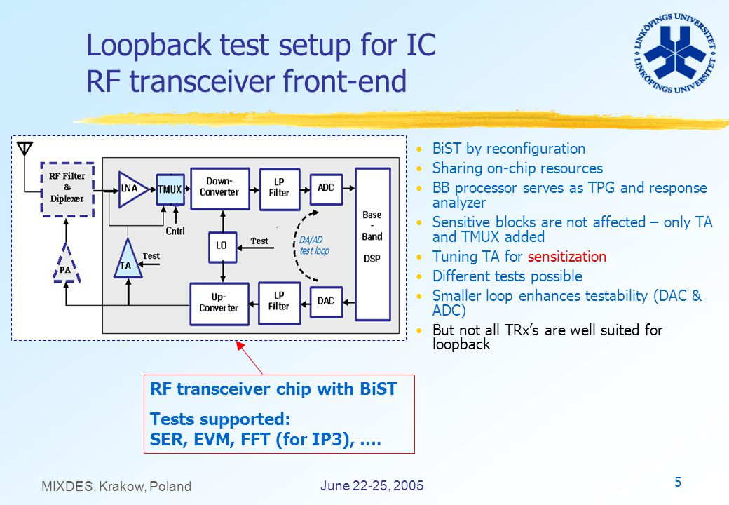 5 June 22-25, 2005 MIXDES, Krakow, Poland Loopback test setup for IC RF transceiver front-end BiST by reconfiguration Sharing on-chip resources BB pro