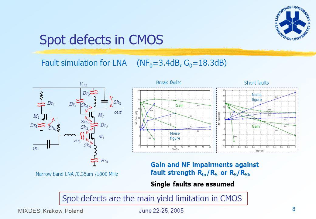 8 June 22-25, 2005 MIXDES, Krakow, Poland Spot defects in CMOS M1M1 in V dd out M2M2 Br 2 Br 1 Br 3 Br 4 Br 5 M3M3 Br 6 Sh 1 Sh 2 Sh 3 Sh 4 Sh 5 Sh 6