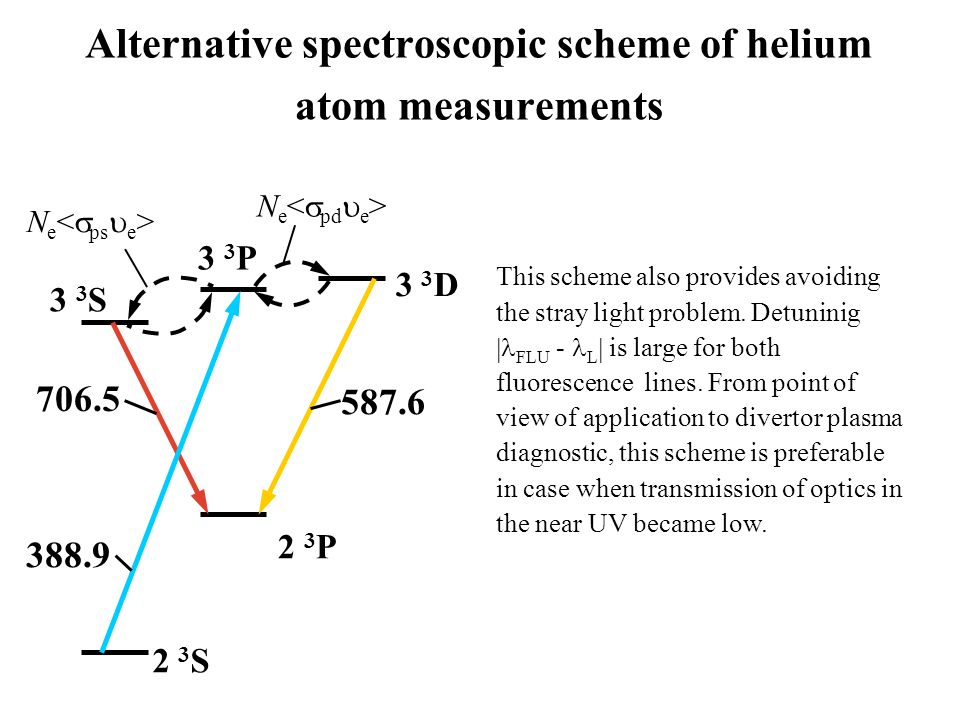 Alternative spectroscopic scheme of helium atom measurements 706.5 3 3 S 3 3 P 3 3 D 2 3 P 2 3 S 388.9 587.6 N e This scheme also provides avoiding the stray light problem.