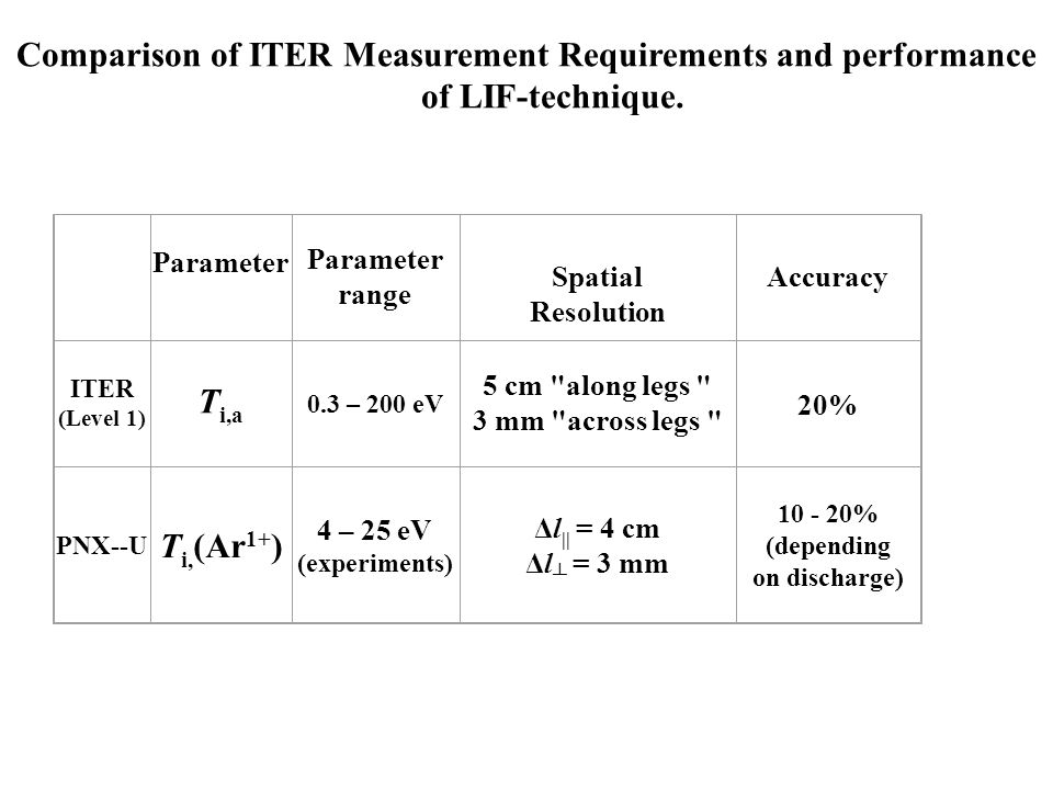 Comparison of ITER Measurement Requirements and performance of LIF-technique.