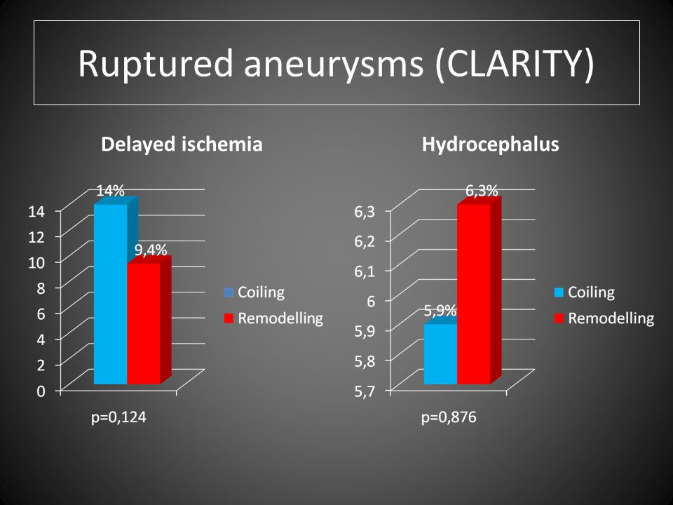 Ruptured aneurysms (CLARITY) Delayed ischemiaHydrocephalus