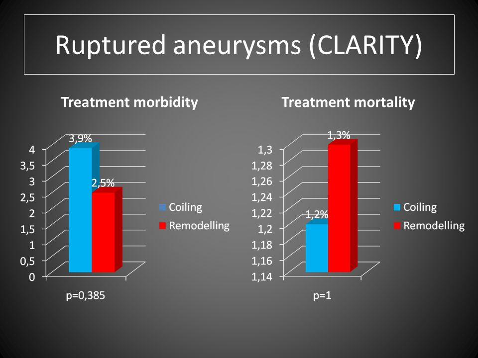 Ruptured aneurysms (CLARITY) Treatment morbidityTreatment mortality
